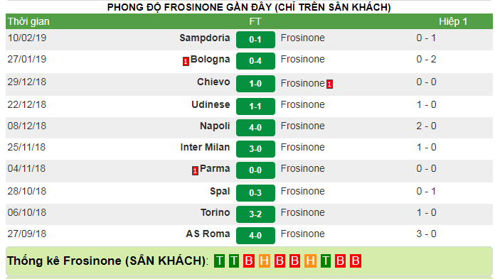 phong do Frosinone gan day